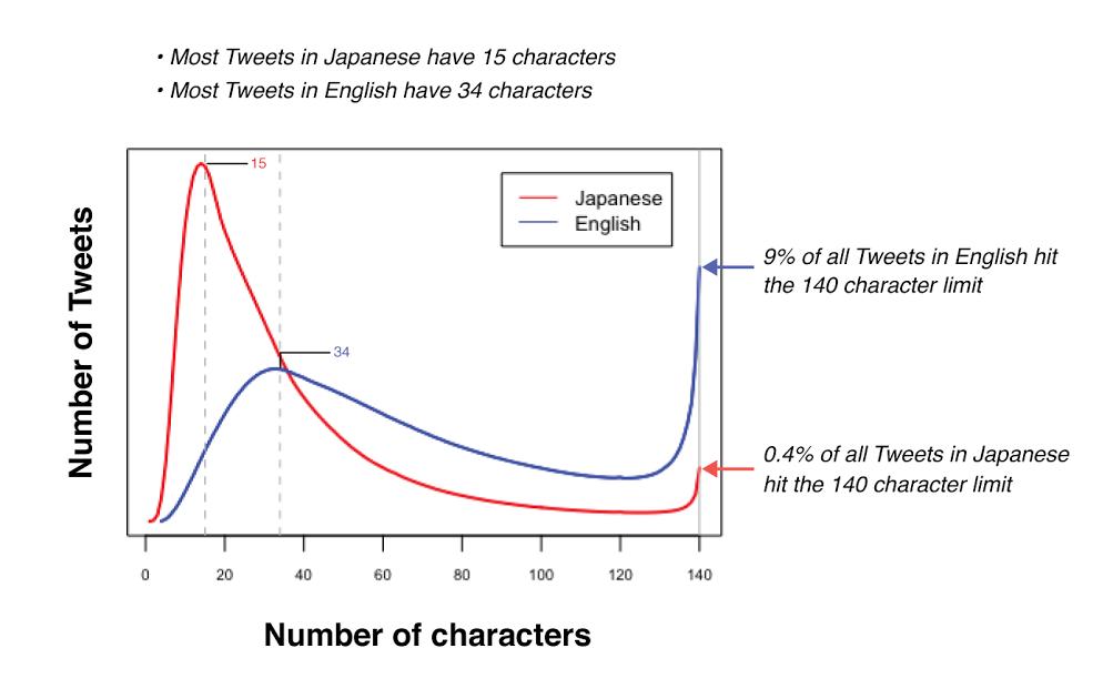 Limit znaków na Twitterze - badanie