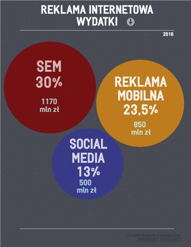 Wykres wydatków na reklamę