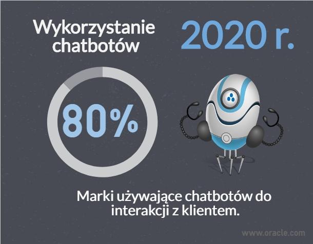 Prognozy na 2018 rok okiem copywritera - uzycie chatbotów w 2020 roku